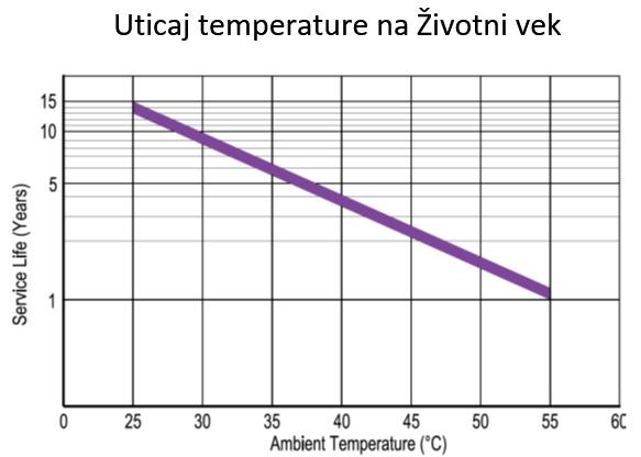 Uticaj temperature na Životni vek