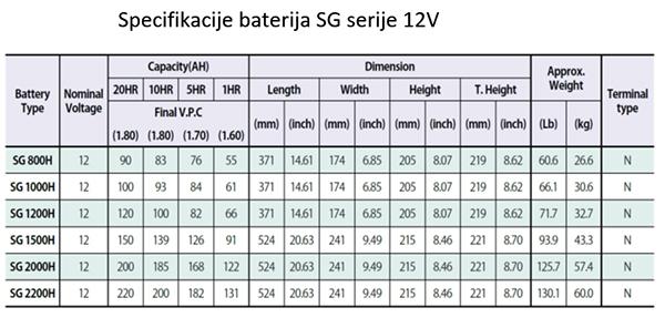 Specifikacije baterija SG serije 12V