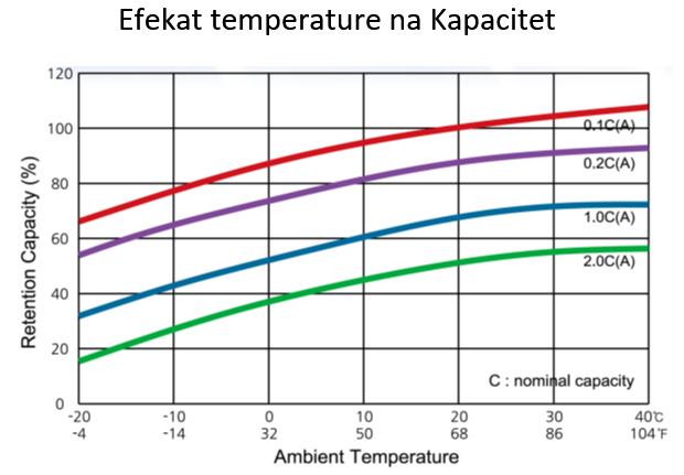 Efekat temperature na Kapacitet